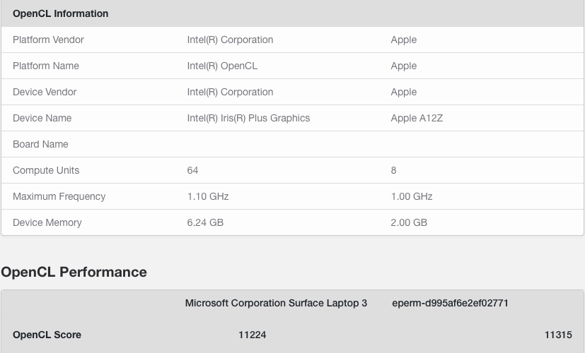 apple A12Z Ryzen 5 4500U ve Core i7-1065G7